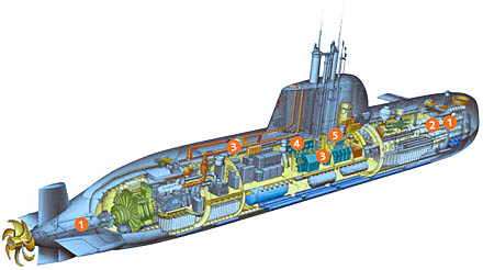 RESUS - Rescue Systems for Submarines